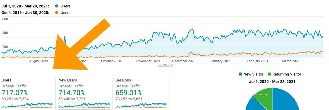 increase traffic search engine rnakings