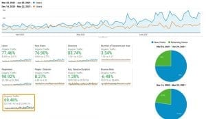 77% Growth In Only 3 Months of SEO