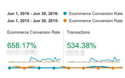 Conversions are up 658%.