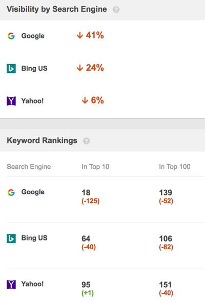 drop in rankings